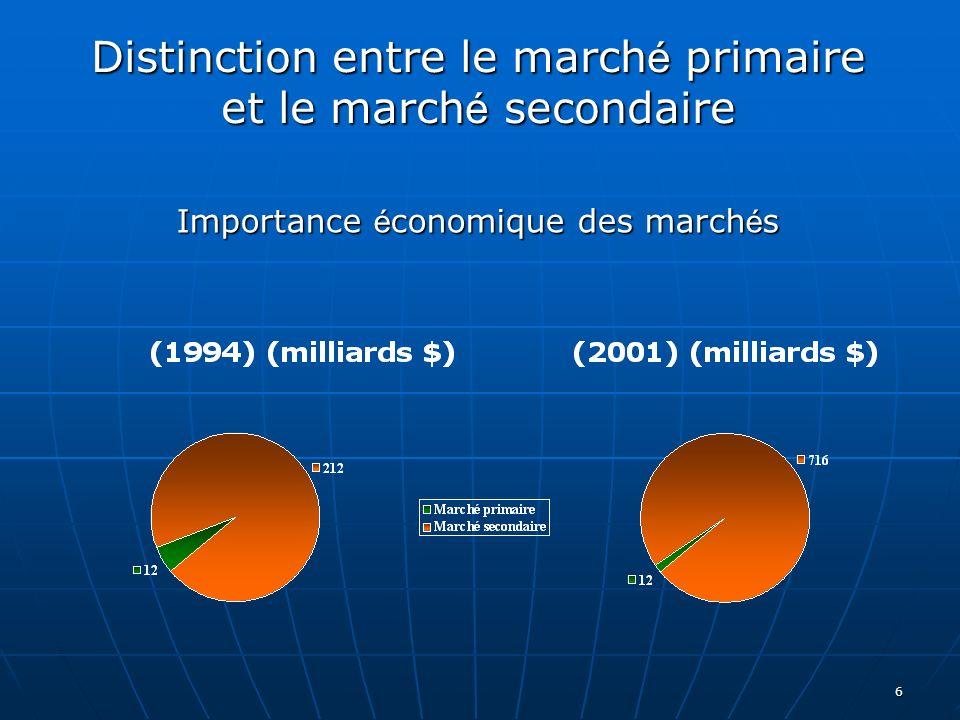 6 Distinction entre le march é primaire et le march é secondaire Importance é conomique des march é s