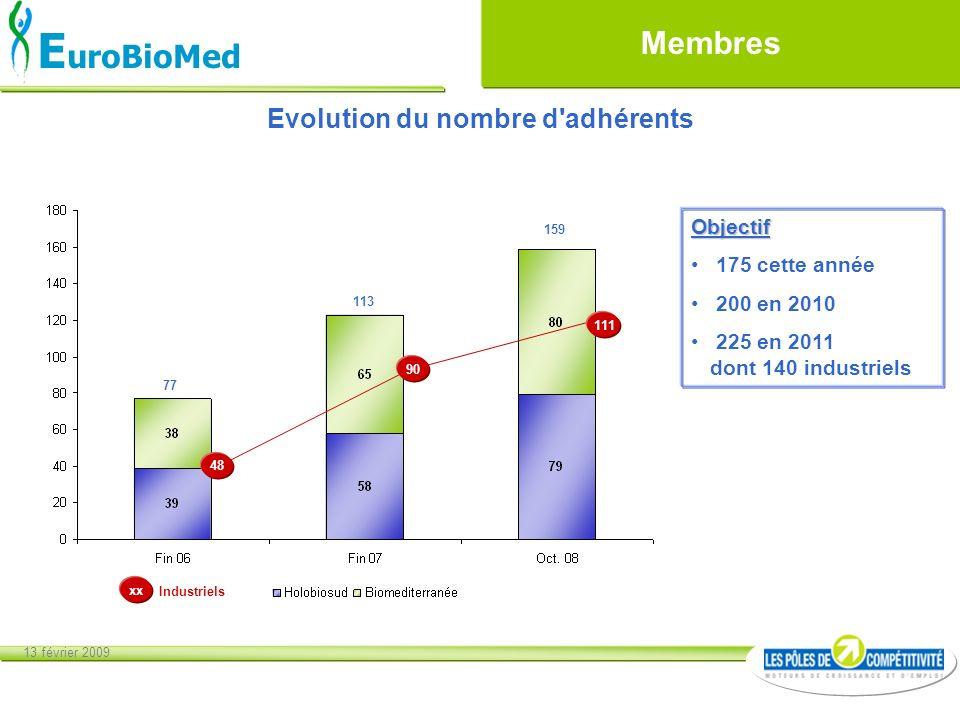 13 février 2009 E uroBioMed Membres 77 113 159 48 90 111 Industriels xx Evolution du nombre d'adhérents Objectif 175 cette année 200 en 2010 225 en 20