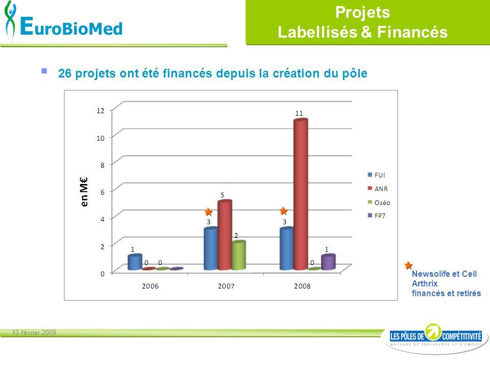 13 février 2009 E uroBioMed Projets Labellisés & Financés 26 projets ont été financés depuis la création du pôle Newsolife et Cell Arthrix financés et