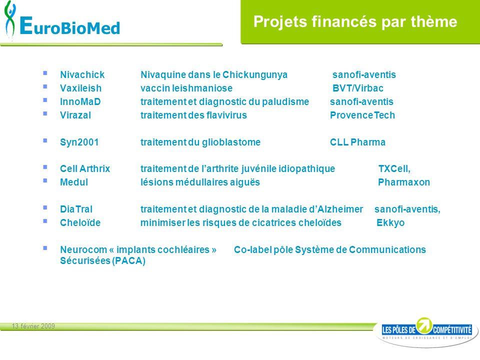13 février 2009 E uroBioMed Projets financés par thème Nivachick Nivaquine dans le Chickungunya sanofi-aventis Vaxileish vaccin leishmaniose BVT/Virba