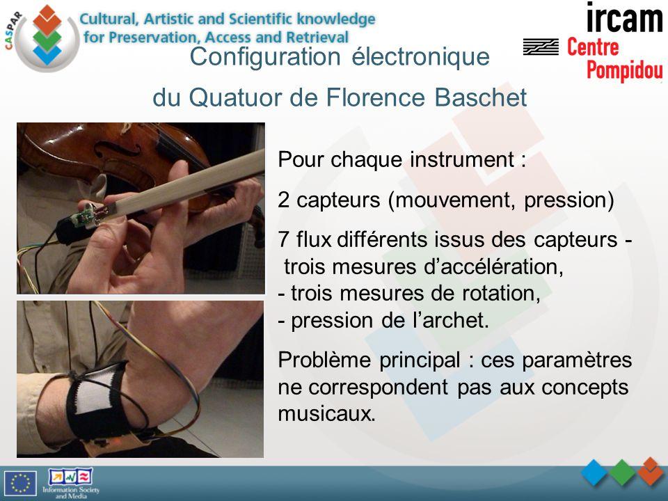 Configuration électronique du Quatuor de Florence Baschet Pour chaque instrument : 2 capteurs (mouvement, pression) 7 flux différents issus des capteu