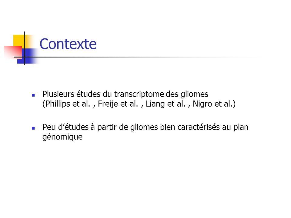 Contexte Plusieurs études du transcriptome des gliomes (Phillips et al., Freije et al., Liang et al., Nigro et al.) Peu détudes à partir de gliomes bi