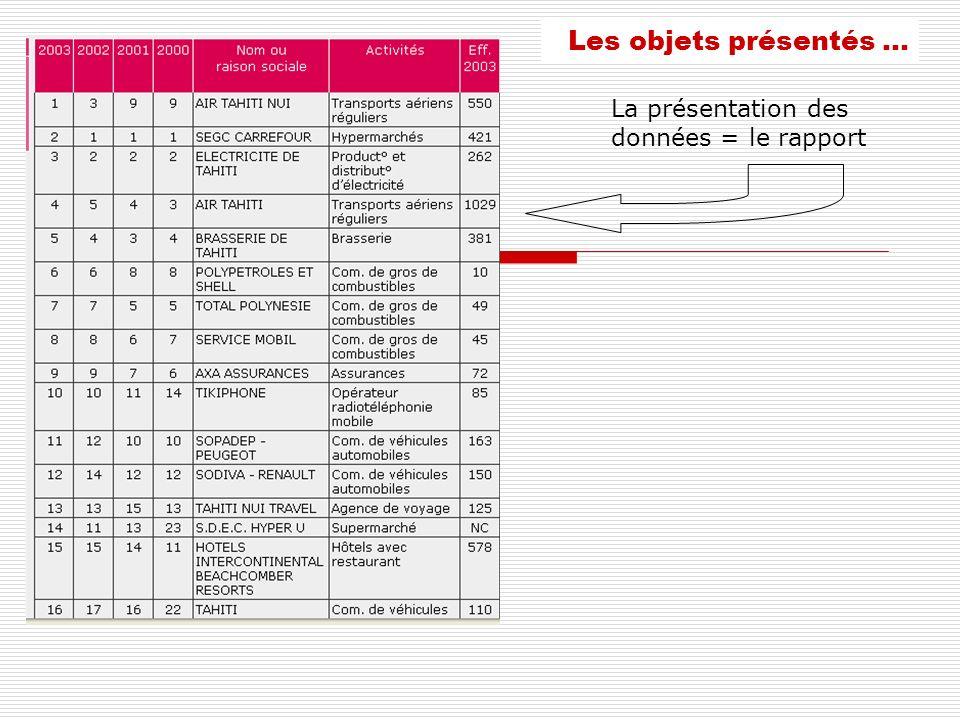 Les objets présentés … La présentation des données = le rapport