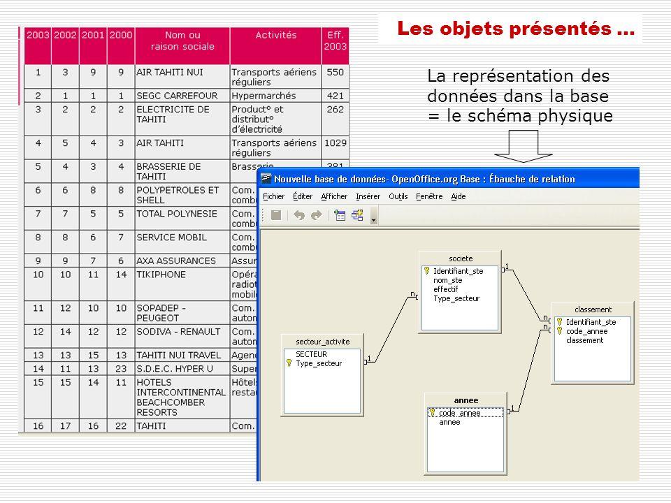 Les objets présentés … La représentation des données dans la base = le schéma physique