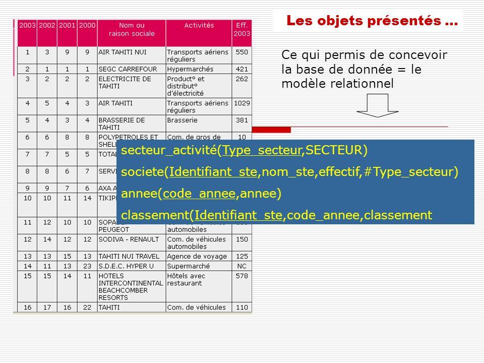 Les objets présentés … Ce qui permis de concevoir la base de donnée = le modèle relationnel secteur_activité(Type_secteur,SECTEUR) societe(Identifiant