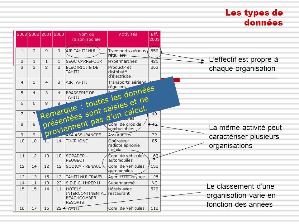 Les types de données Leffectif est propre à chaque organisation La même activité peut caractériser plusieurs organisations Le classement dune organisa