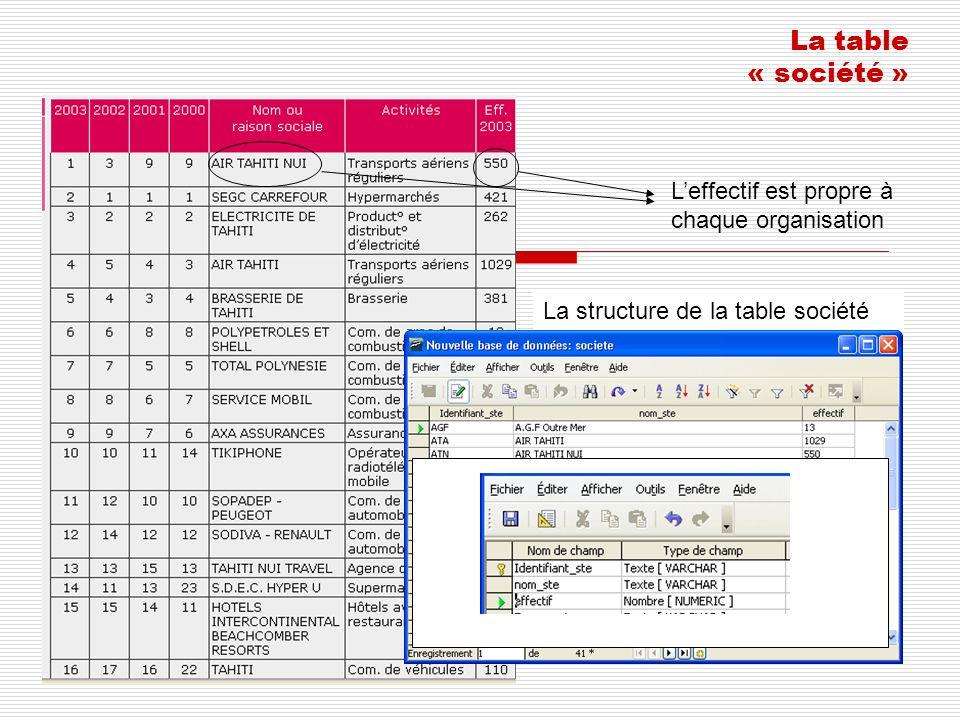 La table « société » Leffectif est propre à chaque organisation Les données de la table société La structure de la table société