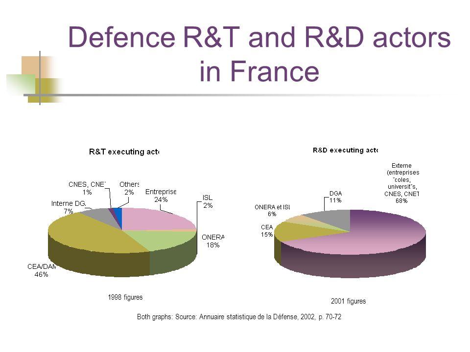 Defence R&T and R&D actors in France 1998 figures 2001 figures Both graphs: Source: Annuaire statistique de la Défense, 2002, p. 70-72