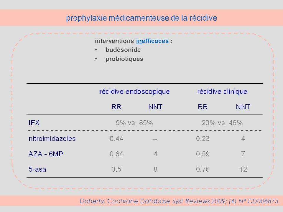 prophylaxie médicamenteuse de la récidive interventions inefficaces : budésonide probiotiques Doherty, Cochrane Database Syst Reviews 2009; (4) N° CD0