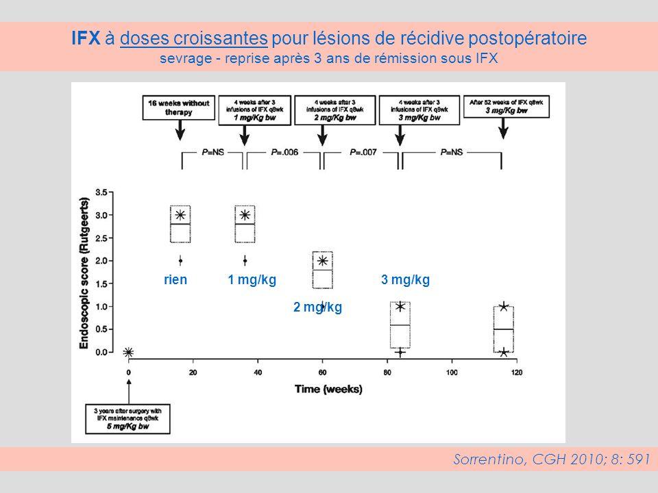 IFX à doses croissantes pour lésions de récidive postopératoire sevrage - reprise après 3 ans de rémission sous IFX Sorrentino, CGH 2010; 8: 591 1 mg/