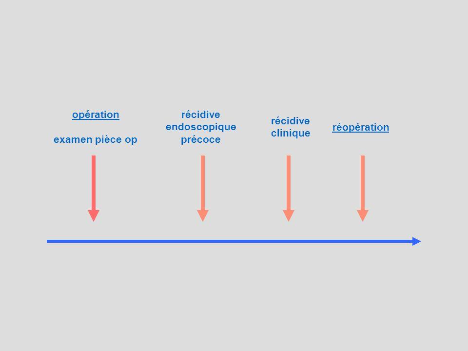opération examen pièce op récidive endoscopique précoce récidive clinique réopération