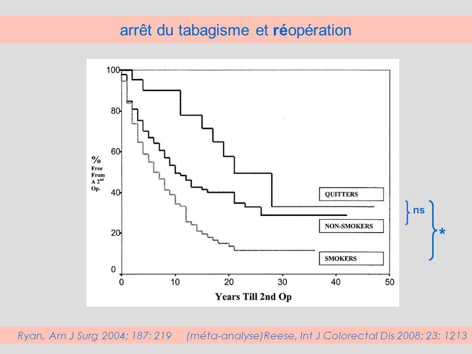 la plexite myentérique sur la pièce opératoire comme facteur risque définition de la plexite myentérique : >= 3 mastocytes /ggl ss-muqueux* Ferrante, GE 2006; 130: 1595 *Sokol Gut 2009; 58: 1218 Ac anti- CD117