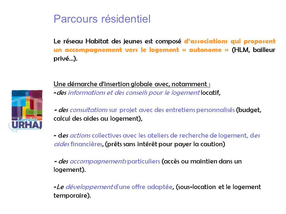 Parcours résidentiel Le réseau Habitat des jeunes est composé dassociations qui proposent un accompagnement vers le logement « autonome » (HLM, baille