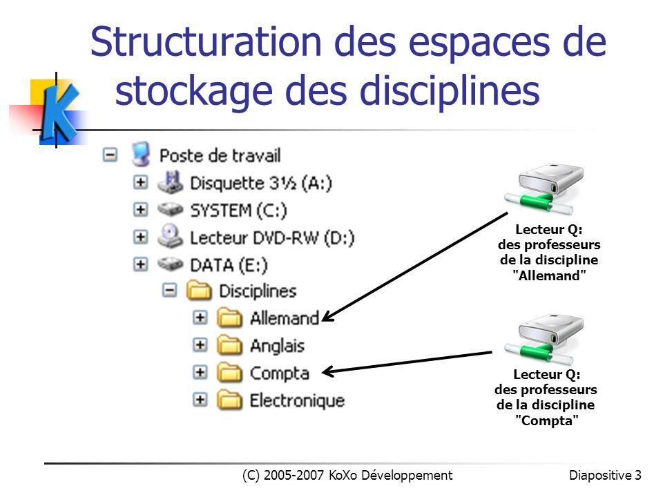 Détail du lecteur S: Professeur (C) 2005-2007 KoXo Développement Diapositive 14 Le professeur y retrouve lensemble des classes et peut y déposer des documents en consultation pour les élèves.