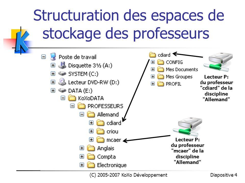Structuration des espaces de stockage des classes (C) 2005-2007 KoXo Développement Diapositive 5 Lecteur Q: des élèves de la classe PREM Lecteur R: des professeurs