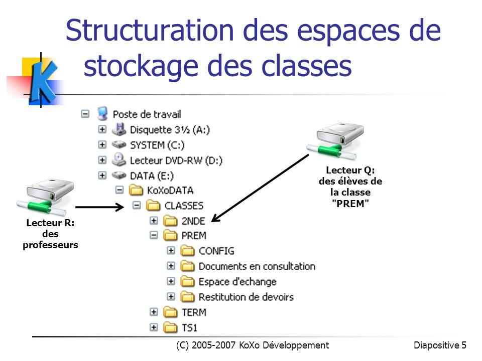 Structuration des espaces de stockage des élèves (C) 2005-2007 KoXo Développement Diapositive 6 Lecteur R: des professeurs Lecteur P: de lélève aaballea de la classe de 2NDE
