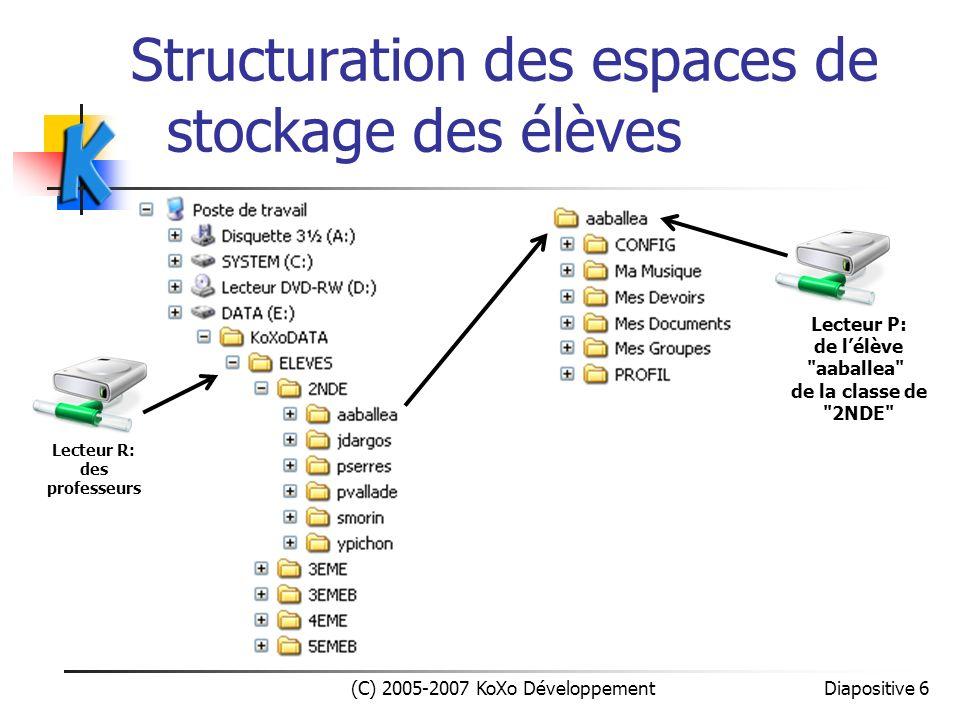 Structuration des espaces de stockage des élèves (C) 2005-2007 KoXo Développement Diapositive 6 Lecteur R: des professeurs Lecteur P: de lélève
