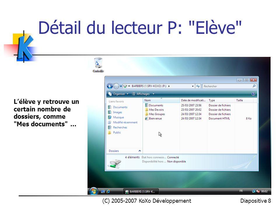 Détail du lecteur Q: Elève (C) 2005-2007 KoXo Développement Diapositive 9 Lélève y retrouve un espace de fichiers en lecture seule (déposés par les professeurs), un dossier pour échanger des fichiers avec dautre élèves de la même classe …