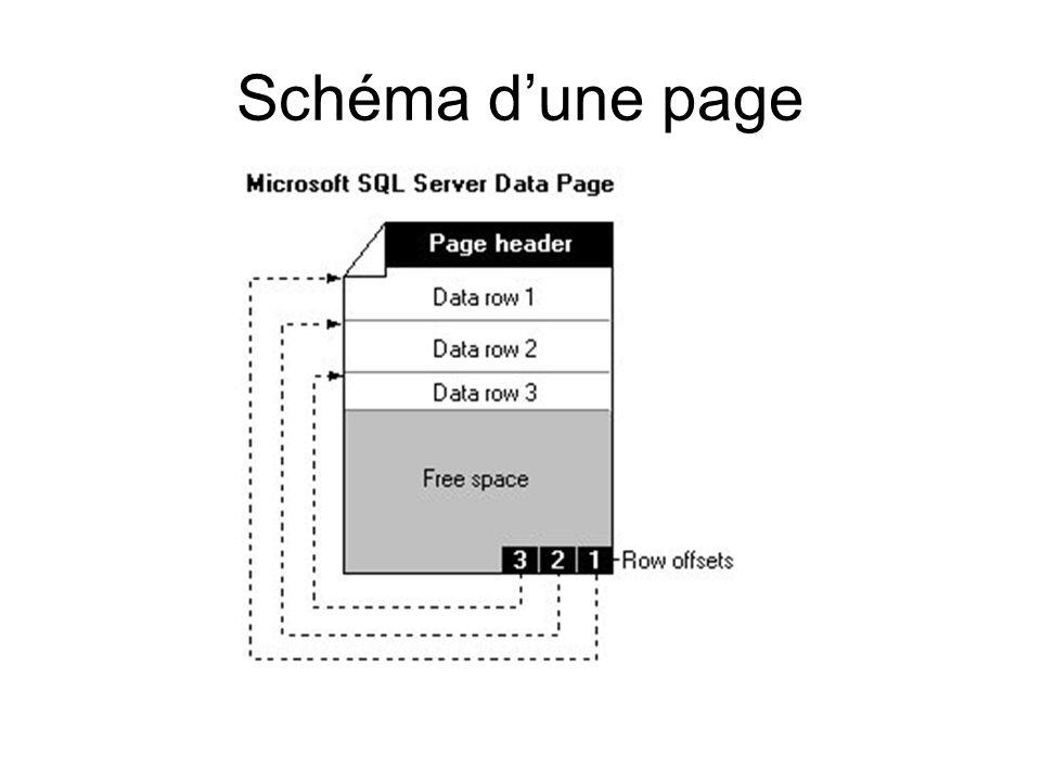 Schéma dune page