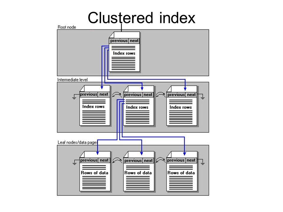 Clustered index