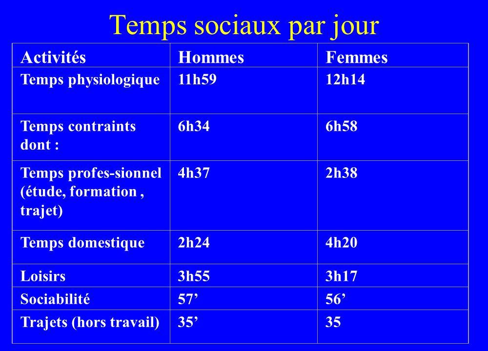Temps sociaux par jour ActivitésHommesFemmes Temps physiologique11h5912h14 Temps contraints dont : 6h346h58 Temps profes-sionnel (étude, formation, tr
