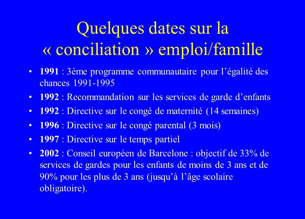 Quelques dates sur la « conciliation » emploi/famille 1991 : 3ème programme communautaire pour légalité des chances 1991-1995 1992 : Recommandation su