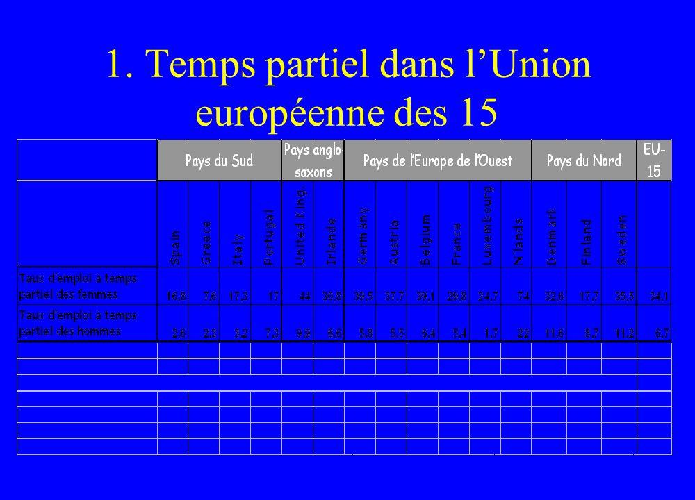 1. Temps partiel dans lUnion européenne des 15