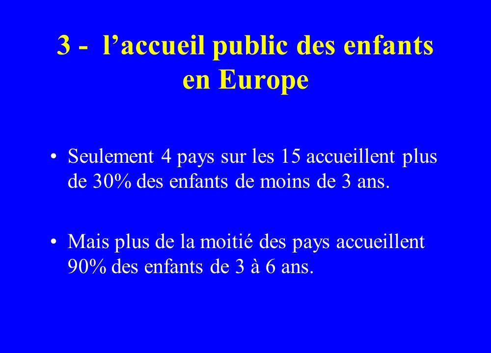 3 - laccueil public des enfants en Europe Seulement 4 pays sur les 15 accueillent plus de 30% des enfants de moins de 3 ans. Mais plus de la moitié de