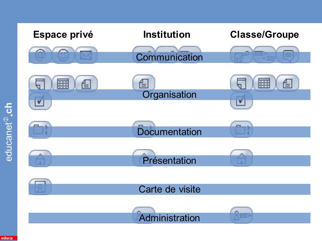 educanet + ch educa 4 Avenues / fonctions dune institution Espace privéInstitutionClasse/Groupe Communication Organisation Documentation Présentation