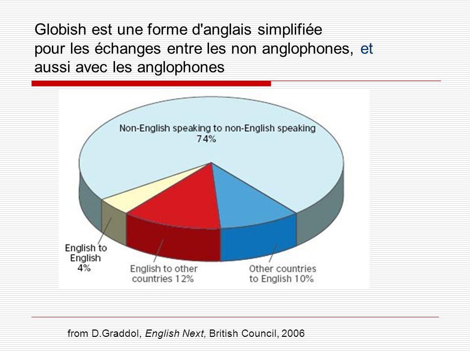 Globish est une forme d'anglais simplifiée pour les échanges entre les non anglophones, et aussi avec les anglophones from D.Graddol, English Next, Br