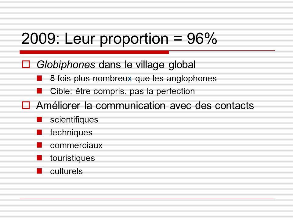 2009: Leur proportion = 96% Globiphones dans le village global 8 fois plus nombreux que les anglophones Cible: être compris, pas la perfection Amélior
