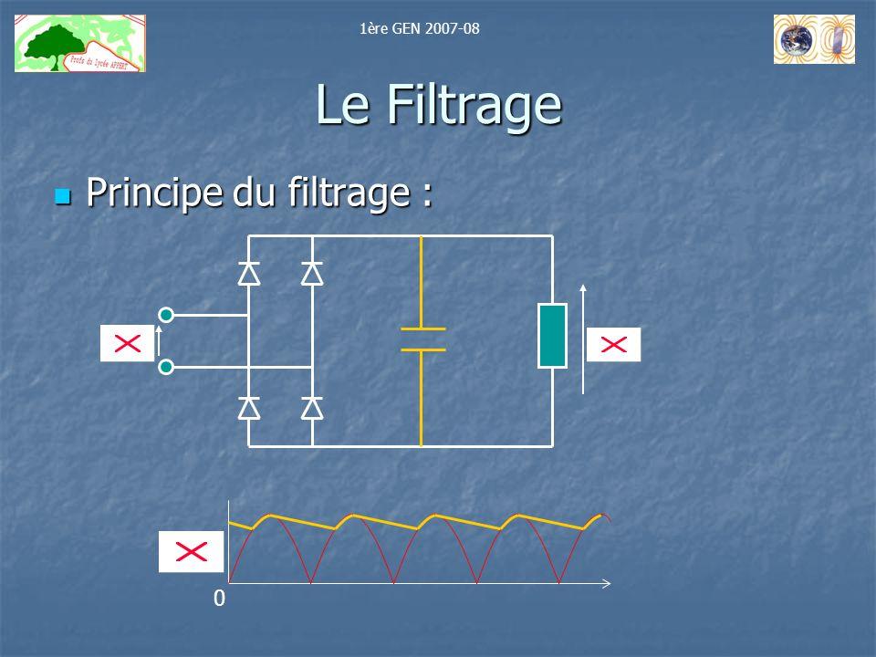 Le Filtrage Principe du filtrage : Principe du filtrage : 0 1ère GEN 2007-08