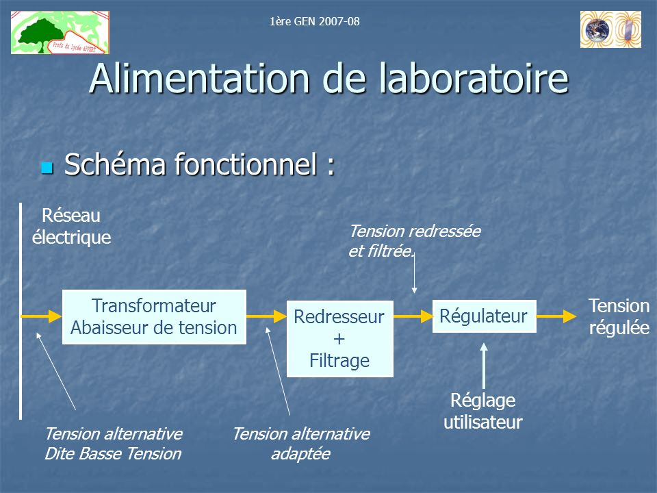 Alimentation de laboratoire Schéma fonctionnel : Schéma fonctionnel : Réseau électrique Redresseur + Filtrage Transformateur Abaisseur de tension Régu