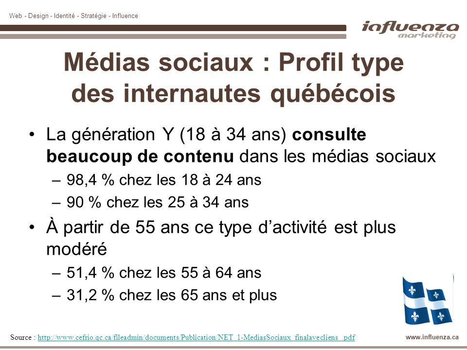 Web - Design - Identité - Stratégie - Influence www.influenza.ca Médias sociaux : Profil type des internautes québécois La génération Y (18 à 34 ans)