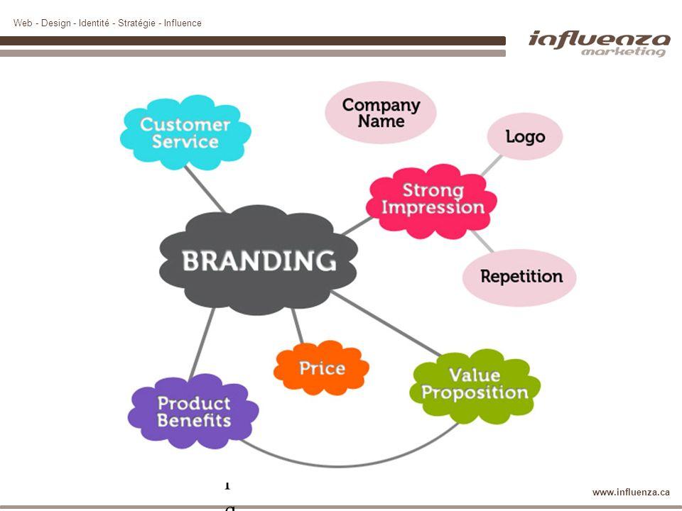Web - Design - Identité - Stratégie - Influence www.influenza.ca Image de marque = définitionImage de marque = définition