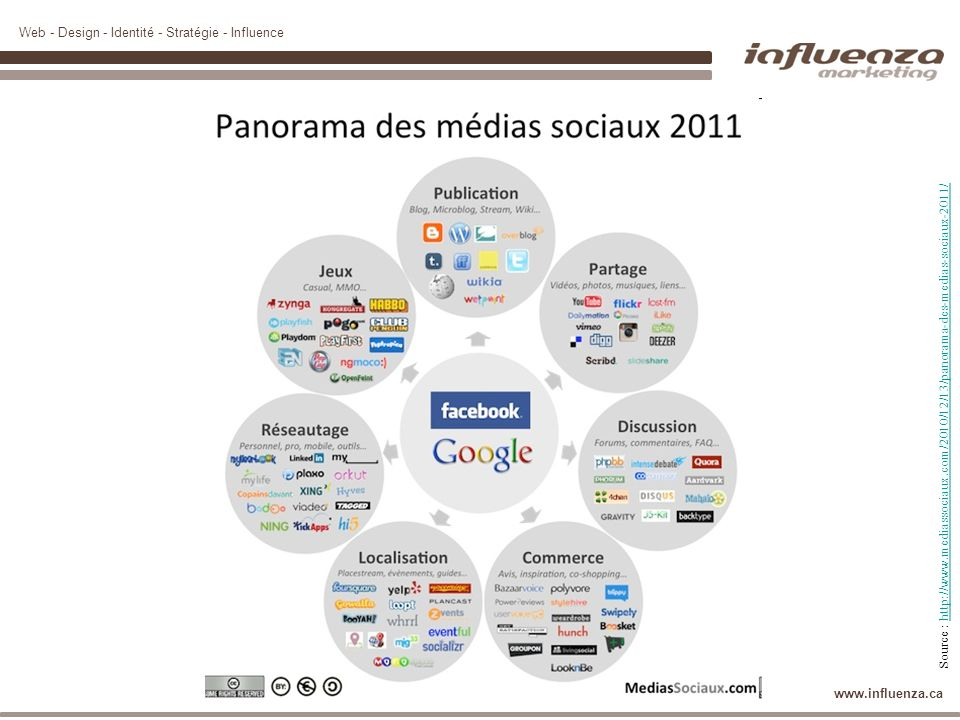 Web - Design - Identité - Stratégie - Influence www.influenza.ca Source : http://www.mediassociaux.com/2010/12/13/panorama-des-medias-sociaux-2011/htt