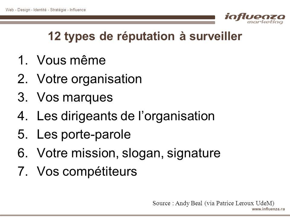 Web - Design - Identité - Stratégie - Influence www.influenza.ca 12 types de réputation à surveiller 1.Vous même 2.Votre organisation 3.Vos marques 4.