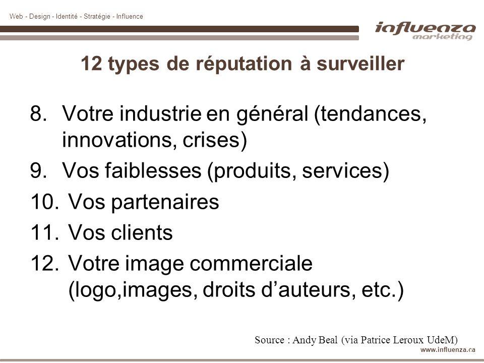 Web - Design - Identité - Stratégie - Influence www.influenza.ca 12 types de réputation à surveiller 8.Votre industrie en général (tendances, innovati