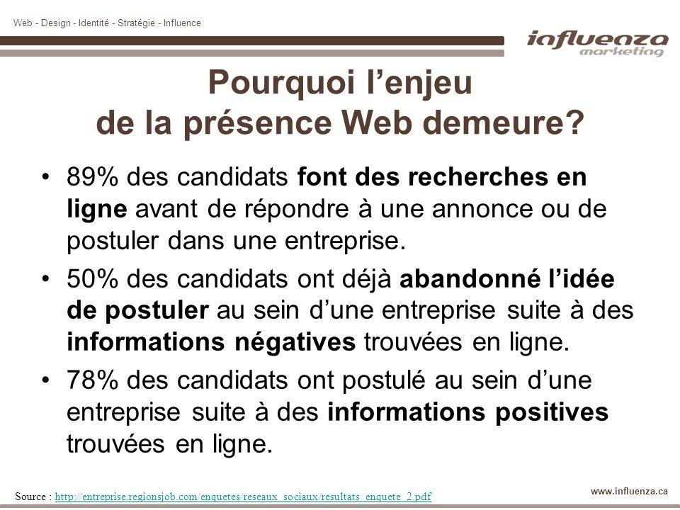 Web - Design - Identité - Stratégie - Influence www.influenza.ca Pourquoi lenjeu de la présence Web demeure? 89% des candidats font des recherches en