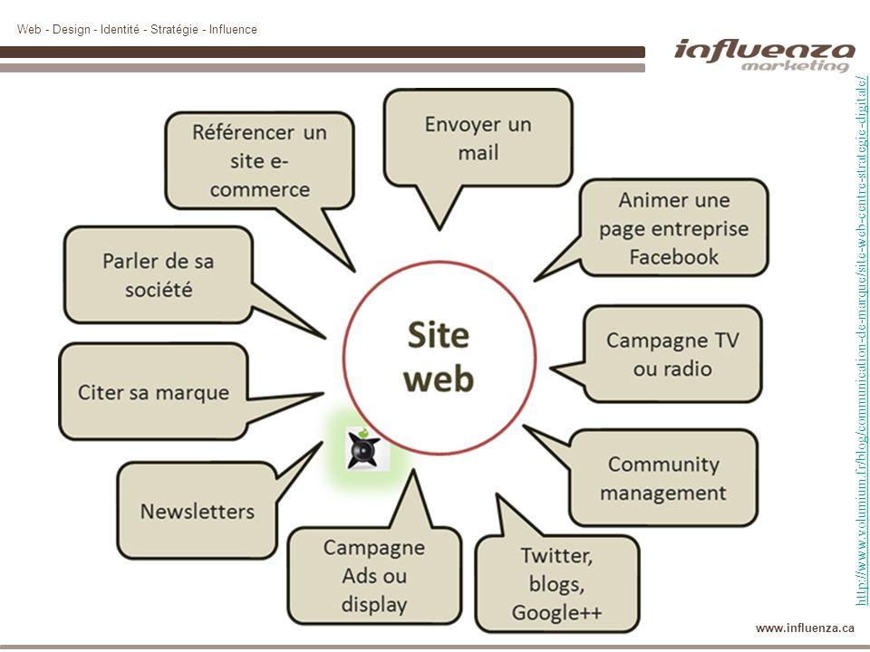Web - Design - Identité - Stratégie - Influence www.influenza.ca 56 Prendre le virage des médias sociaux Le virage des médias sociaux en 5 étapes 1.Écouter 2.Communiquer / dialoguer 3.Planifier / orchestrer 4.Créer / se distinguer 5.Mesurer
