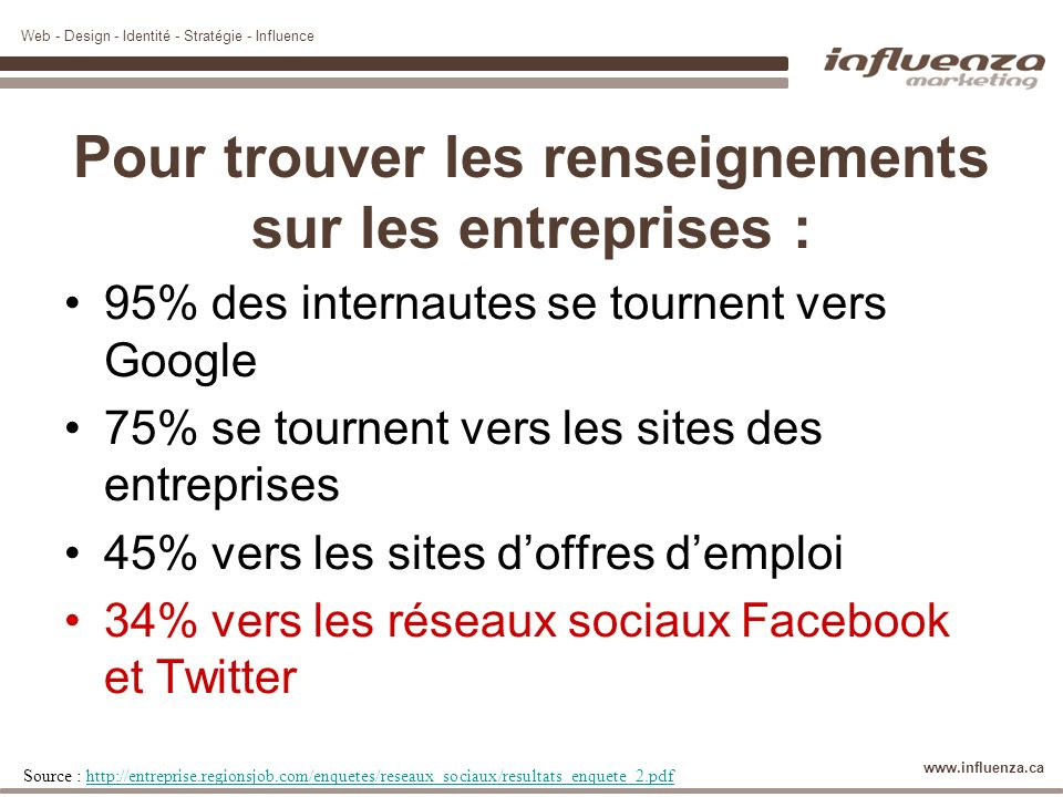 Web - Design - Identité - Stratégie - Influence www.influenza.ca 58,7% des adultes québécois 73,3% des internautes québécois En moyenne 5,9 heures par semaine Source : http://www.cefrio.qc.ca/fileadmin/documents/Publication/NET_1-MediasSociaux_finalavecliens_.pdfhttp://www.cefrio.qc.ca/fileadmin/documents/Publication/NET_1-MediasSociaux_finalavecliens_.pdf