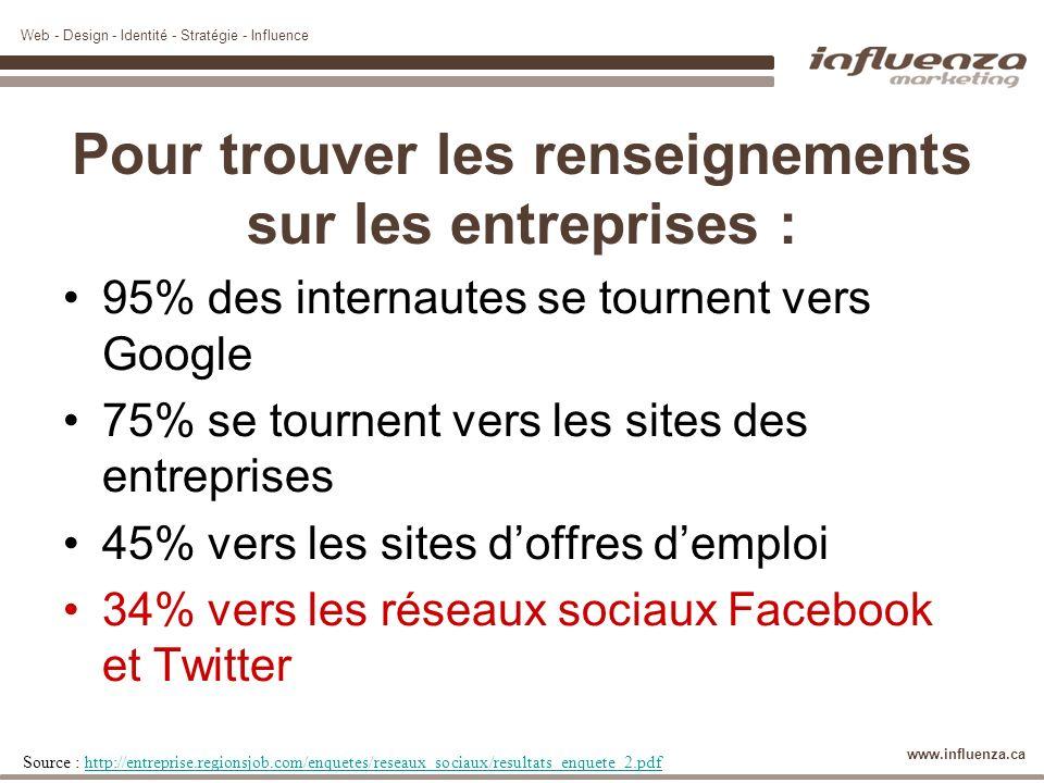 Web - Design - Identité - Stratégie - Influence www.influenza.ca http://recrute.carrefour.fr/ Via http://www.jeunedip.com/home_article.php?id_article=2559http://www.jeunedip.com/home_article.php?id_article=2559