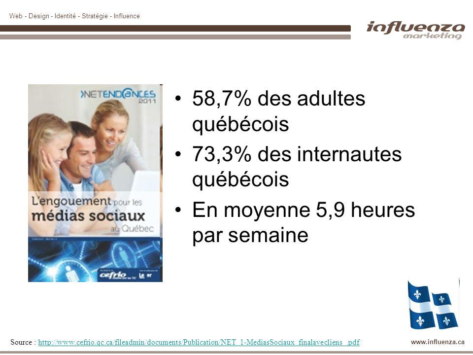 Web - Design - Identité - Stratégie - Influence www.influenza.ca 58,7% des adultes québécois 73,3% des internautes québécois En moyenne 5,9 heures par