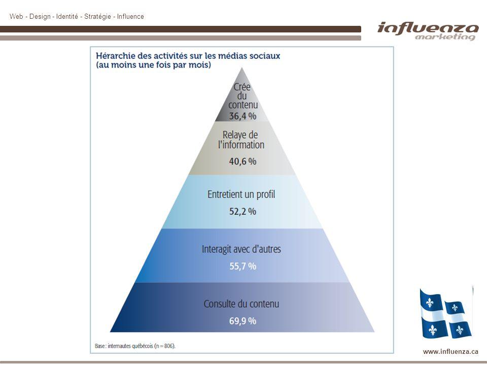 Web - Design - Identité - Stratégie - Influence www.influenza.ca Médias sociaux : Profil type des internautes québécois La génération Y (18 à 34 ans) consulte beaucoup de contenu dans les médias sociaux –98,4 % chez les 18 à 24 ans –90 % chez les 25 à 34 ans À partir de 55 ans ce type dactivité est plus modéré –51,4 % chez les 55 à 64 ans –31,2 % chez les 65 ans et plus Source : http://www.cefrio.qc.ca/fileadmin/documents/Publication/NET_1-MediasSociaux_finalavecliens_.pdfhttp://www.cefrio.qc.ca/fileadmin/documents/Publication/NET_1-MediasSociaux_finalavecliens_.pdf