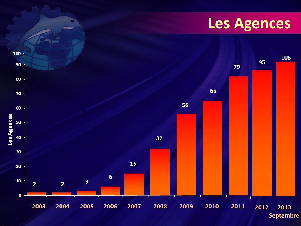 Les Agences 79 65 56 32 15 6 3 2 2 0 10 20 30 40 50 60 70 80 90 Les Agences 106 20032004200520062007200820092010 2011 2013 Septembre 2012 95 100