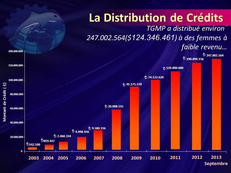 TGMP a distribué environ ¨ 247.002.564($ 124.346.461 ) à des femmes à faible revenu… 142.100 819.437 2.460.334 4.998.936 9.580.336 20.008.555 41.175.378 74.122.620 120.000.000 190.894.156 0 20.000.000 40.000.000 60.000.000 80.000.000 100.000.000 150.000.000 200.000.000 Montant de Crédit ( ) La Distribution de Crédits 20032004200520062007200820092010 2011 2013 Septembre 2012 247.002.564