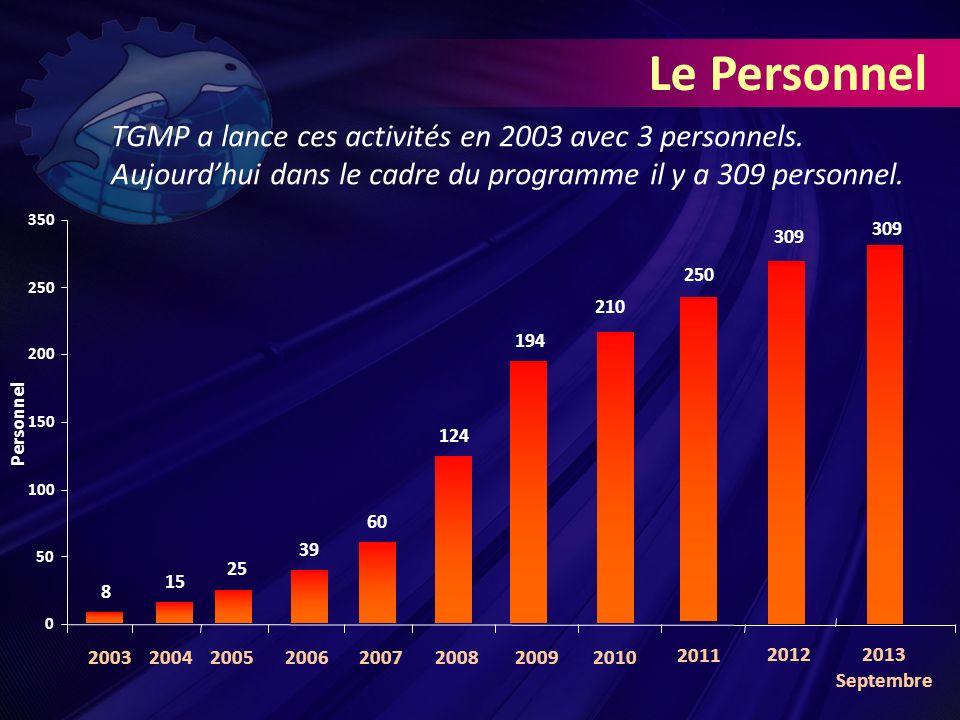 8 15 25 39 60 124 194 210 250 20032004200520062007200820092010 2011 TGMP a lance ces activités en 2003 avec 3 personnels.