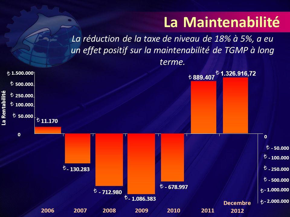 La réduction de la taxe de niveau de 18% à 5%, a eu un effet positif sur la maintenabilité de TGMP à long terme.