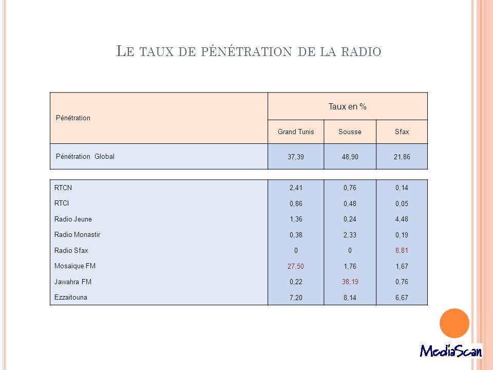 L E TAUX DE PÉNÉTRATION DE LA RADIO Pénétration Taux en % Grand TunisSousseSfax Pénétration Global 37,3948,9021,86 RTCN 2,410,760,14 RTCI 0,860,480,05