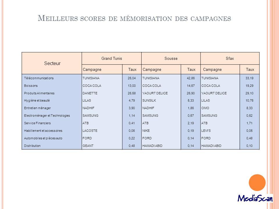 M EILLEURS SCORES DE MÉMORISATION DES CAMPAGNES Secteur Grand TunisSousseSfax Campagne Taux Campagne Taux Campagne Taux Télécommunications TUNISIANA26